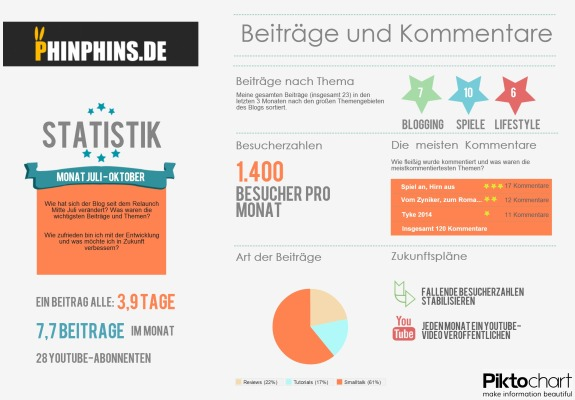 Phinphins Info Oktober 2013